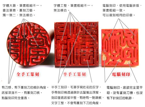 全手工篆刻印章(左)、半手工刻印(中)、電腦刻印(右)。
